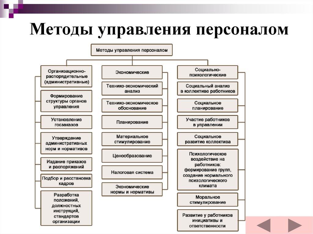 Технологии Управления Персоналом Шпаргалка