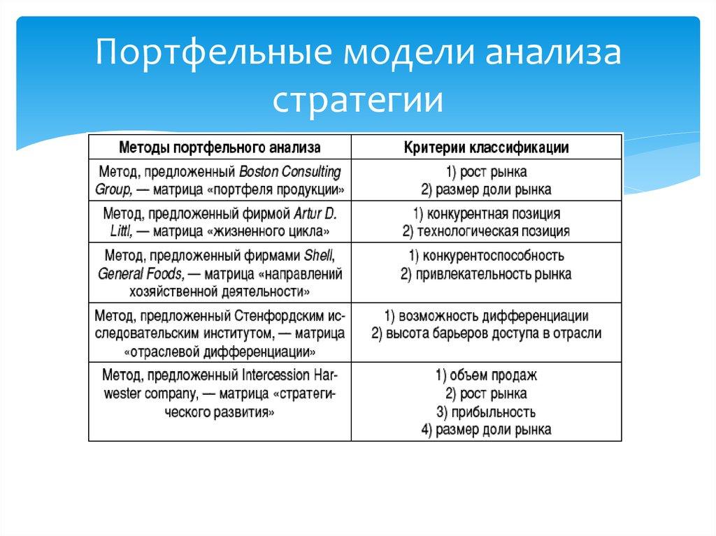 Предприятия. портфельный анализ шпаргалка разработке при стратегии развития