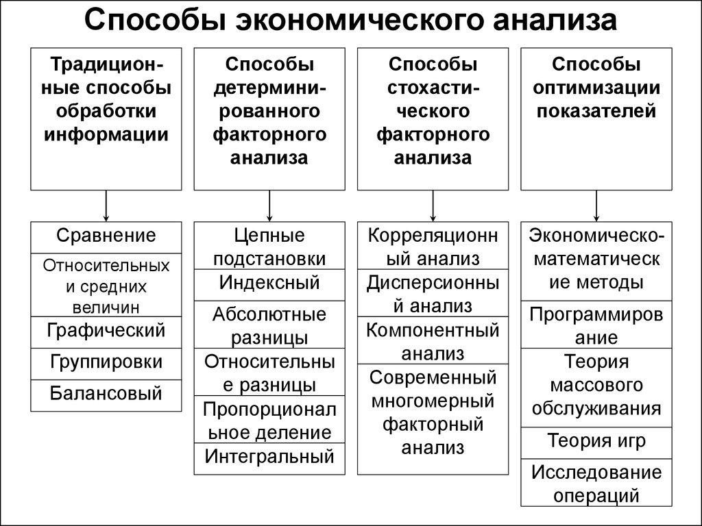 Методика и приемы экономического анализа шпаргалка