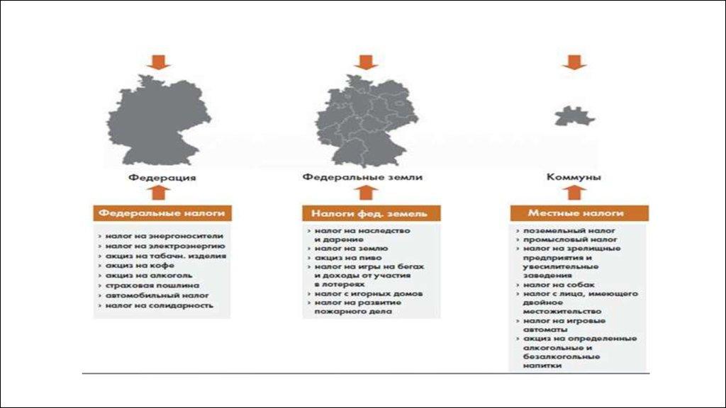 Налоговая политика германии москва дубай время в пути