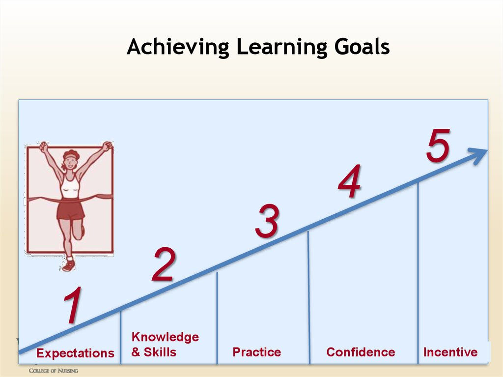 Achieving Learning Goals