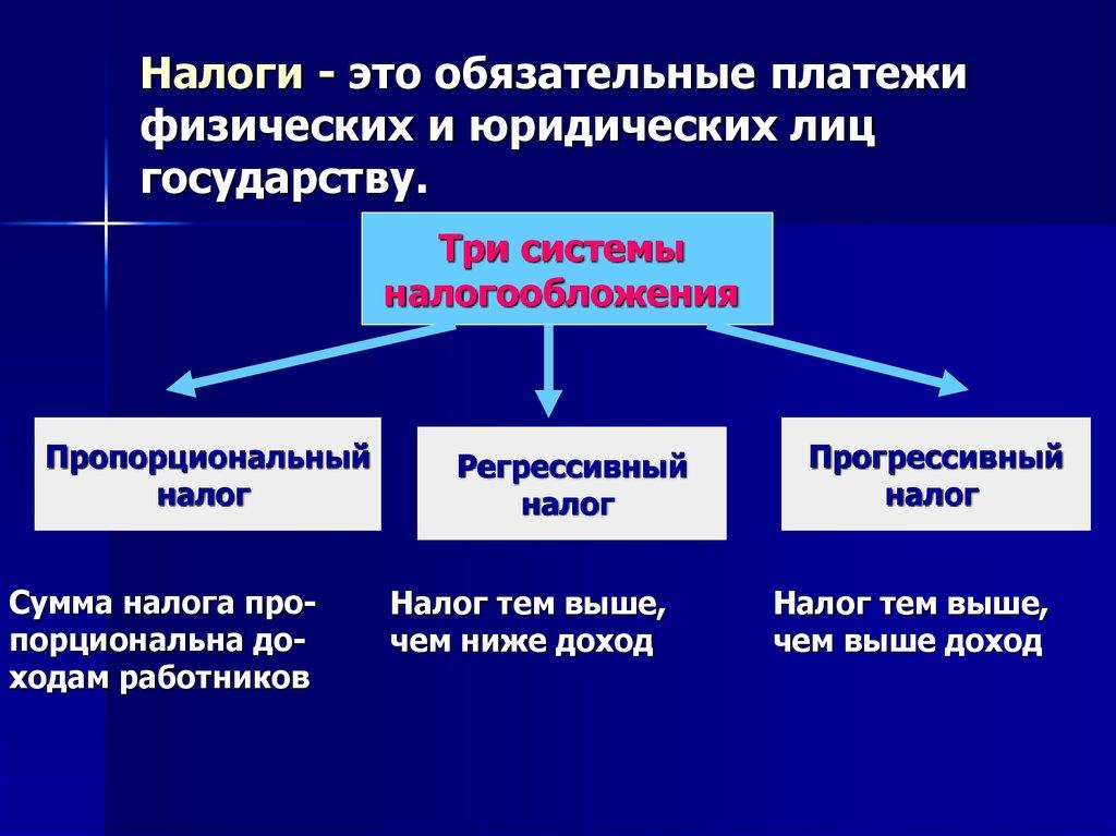 порядок налогообложения юридических и физических лиц Юсуфи Мушкил (Таджикские