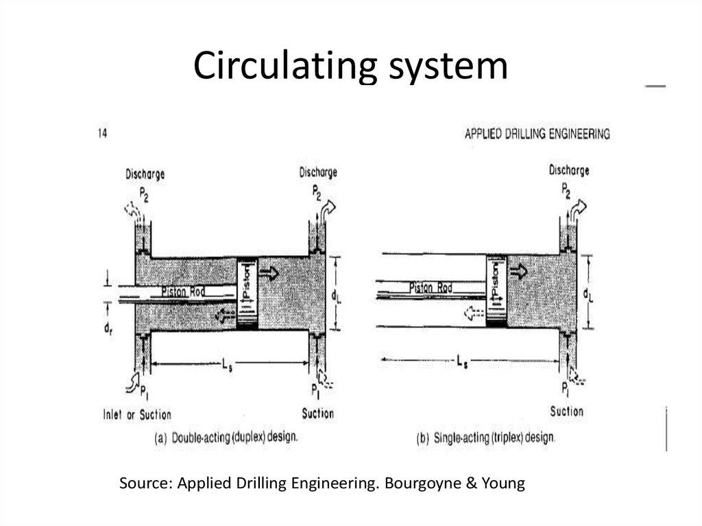 Drilling Circulation презентация онлайн