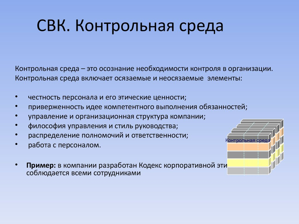 Проведение аудиторской проверки Тема online presentation Контрольная среда СВК