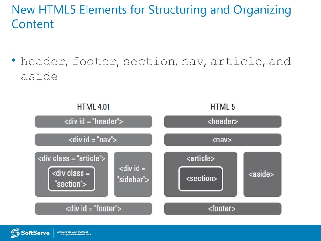 New HTML5 Elements for Structuring and Organizing Content