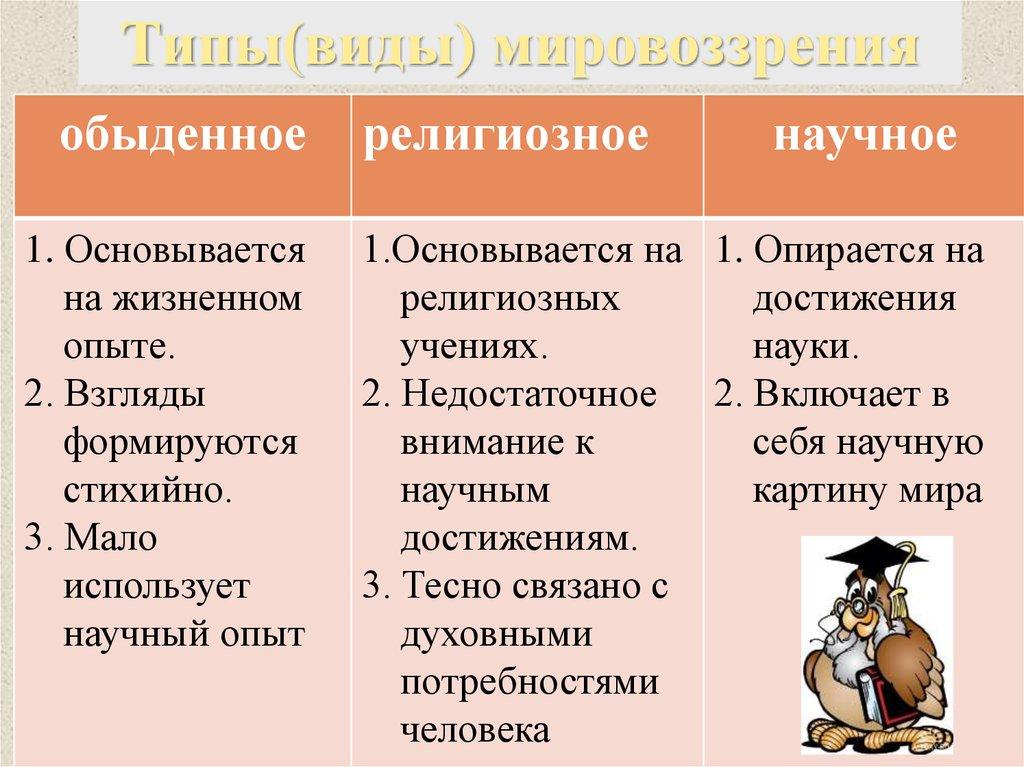 самопознание 9 класс свобода человека