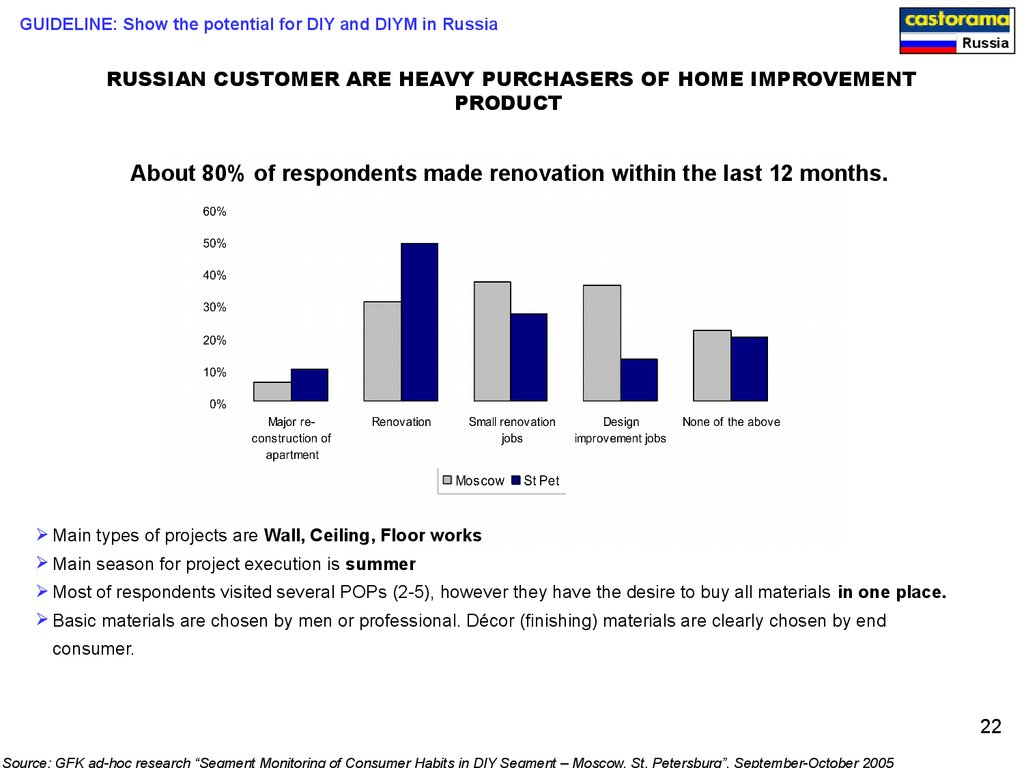 RUSSIAN CUSTOMER ARE HEAVY PURCHASERS OF HOME IMPROVEMENT PRODUCT