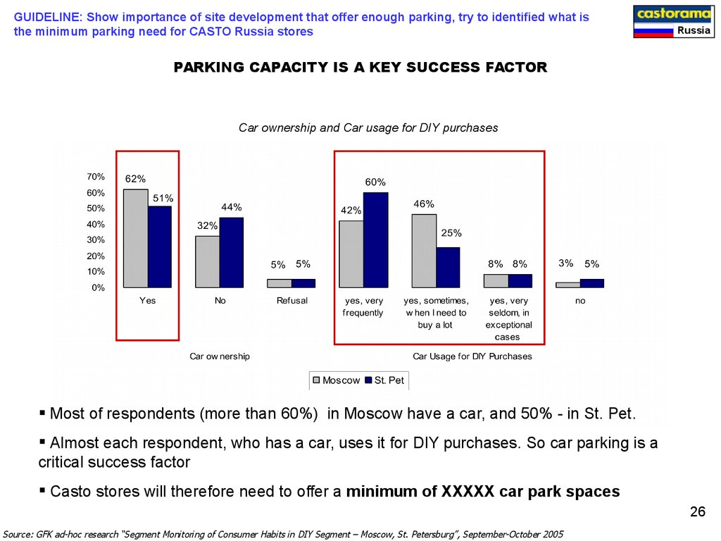 PARKING CAPACITY IS A KEY SUCCESS FACTOR