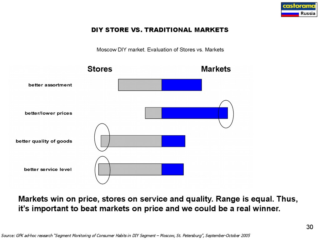 DIY STORE VS. TRADITIONAL MARKETS