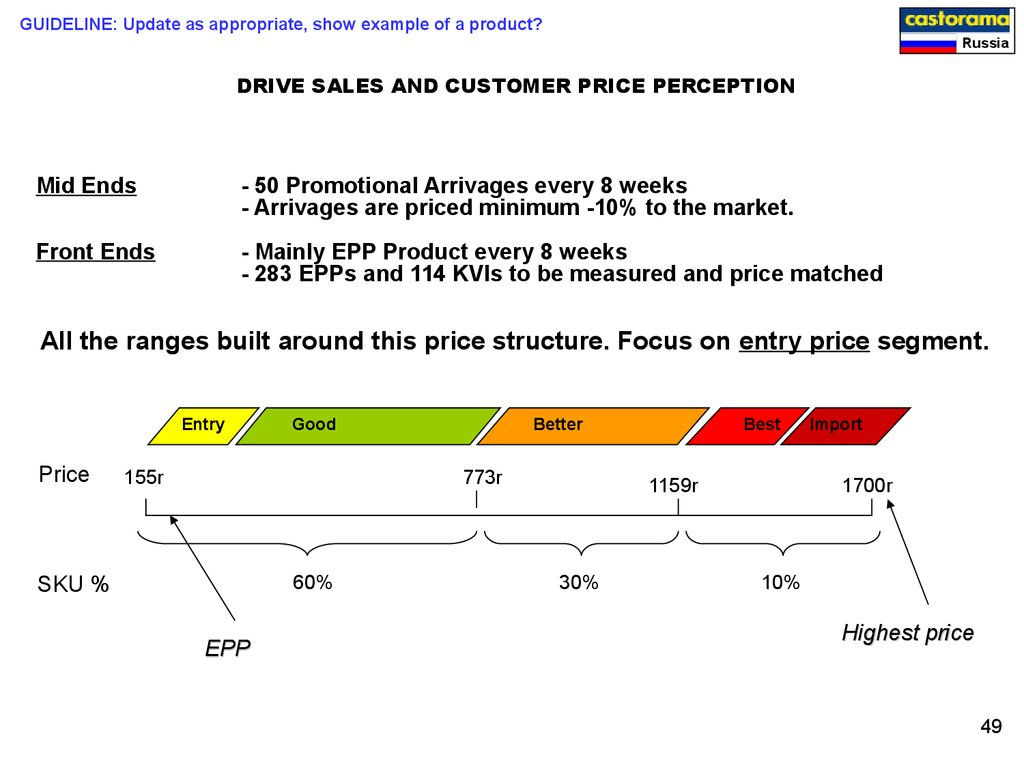 DRIVE SALES AND CUSTOMER PRICE PERCEPTION