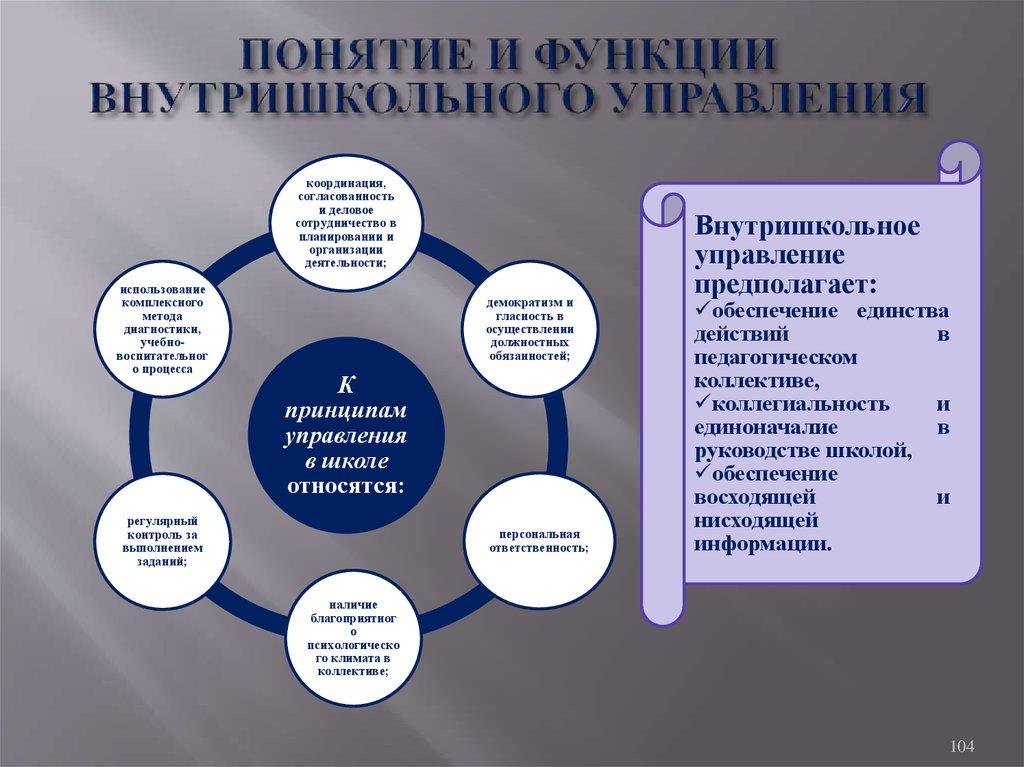 Шпаргалки. понятие и функции внутришкольного управления
