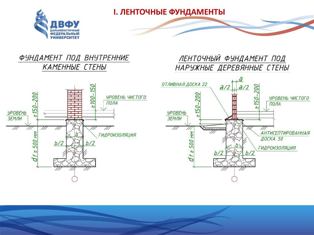 СНиП 2040185 Внутренний водопровод и канализация зданий