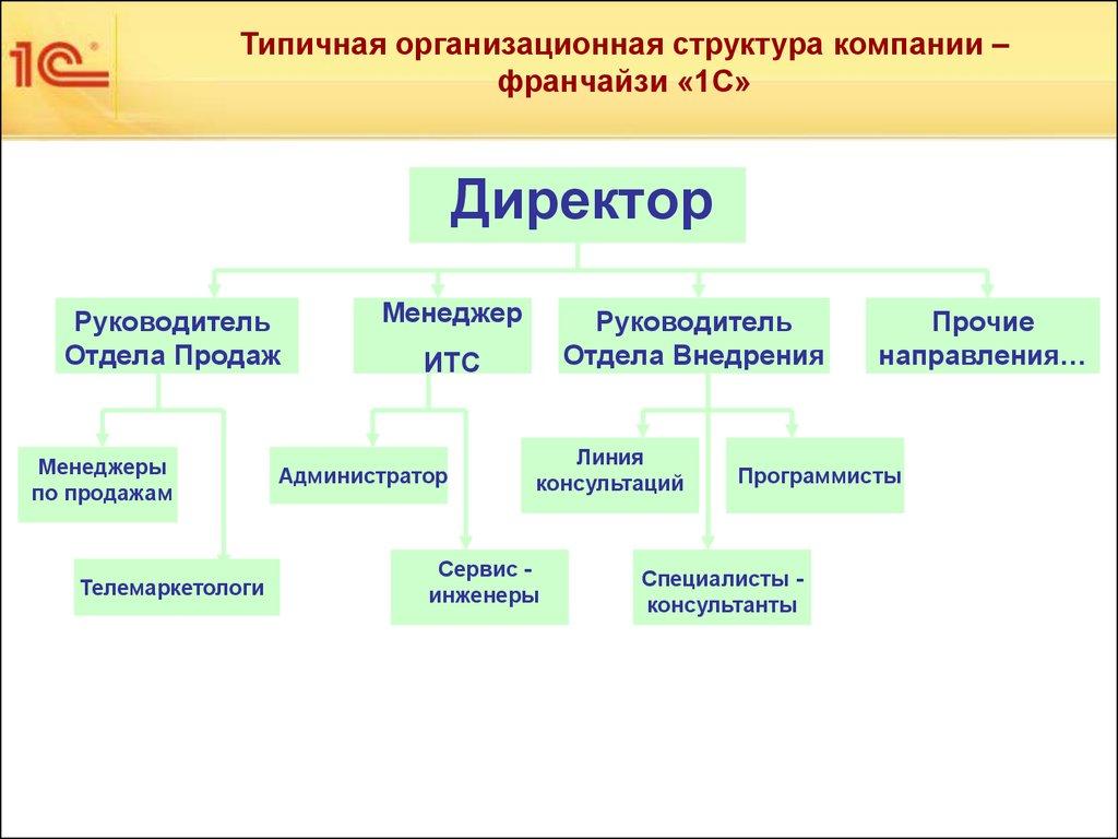 Сервис-инженер по сопровождению пользователей 1с 1с утп обновление
