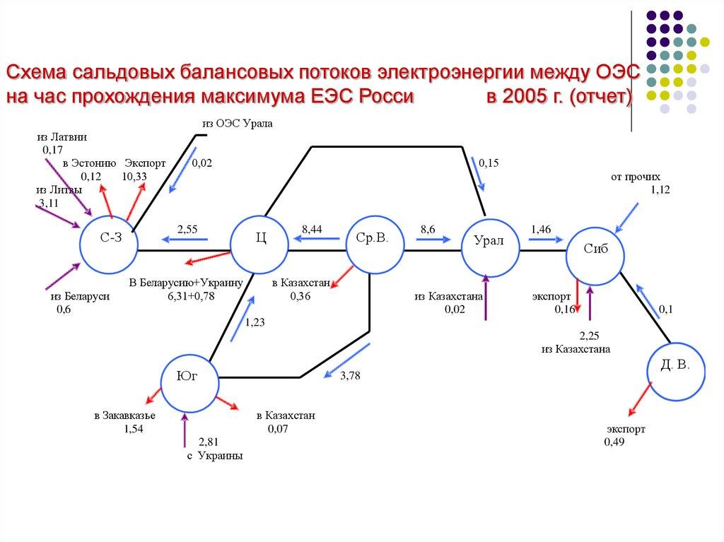 Энергетическая система россии схема фото 348