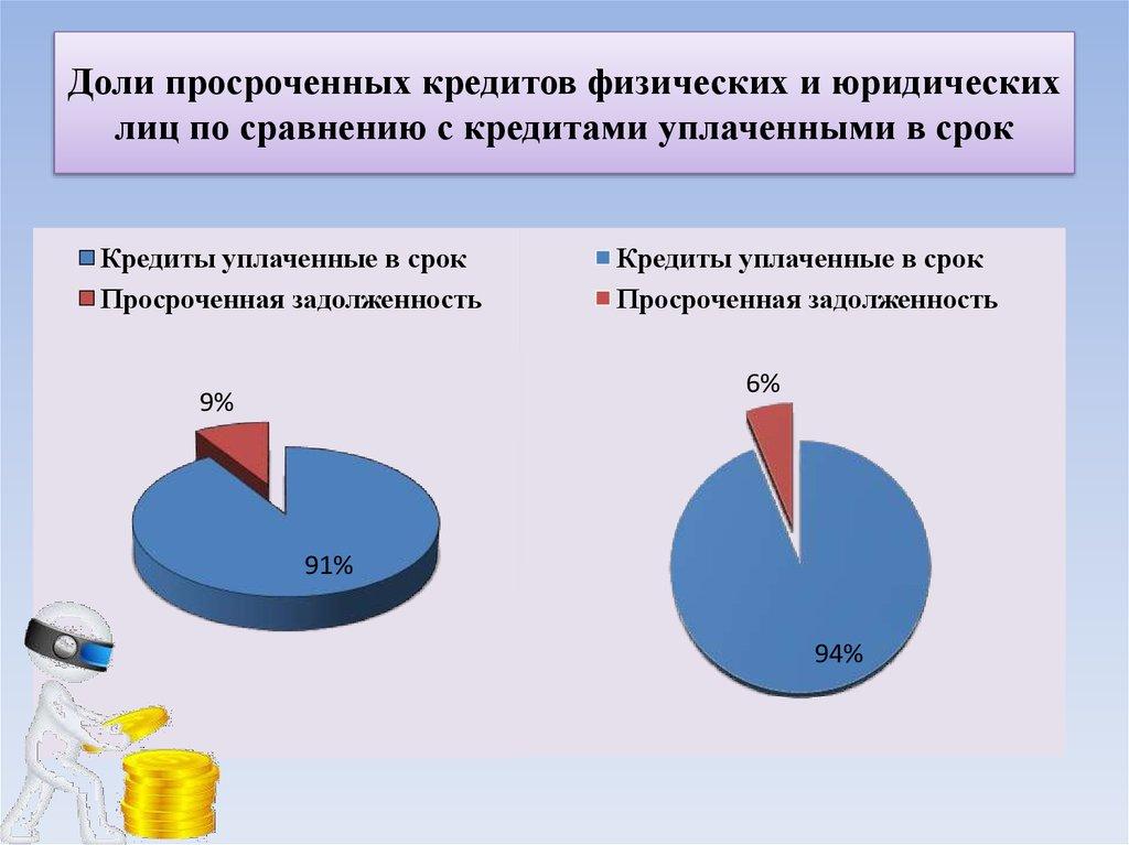 банки москвы кредиты юридическим лицамкак с яндекс деньги перевести на карту сбербанка без комиссии