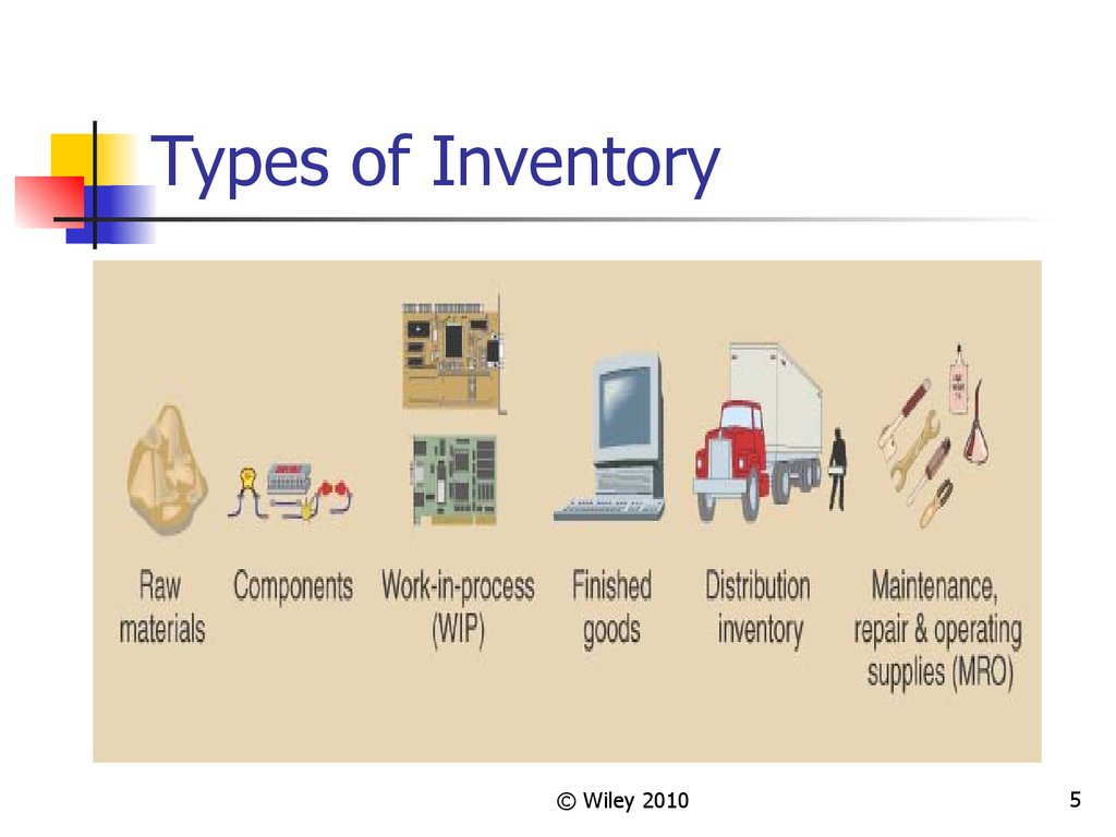 inventory types and firm performance The effects of inventory management on firm performance have been well documented this research investigates the effects of various inventory types on firm performance the empirical analyses of data from us manufacturing industries reveal that the magnitude of the.