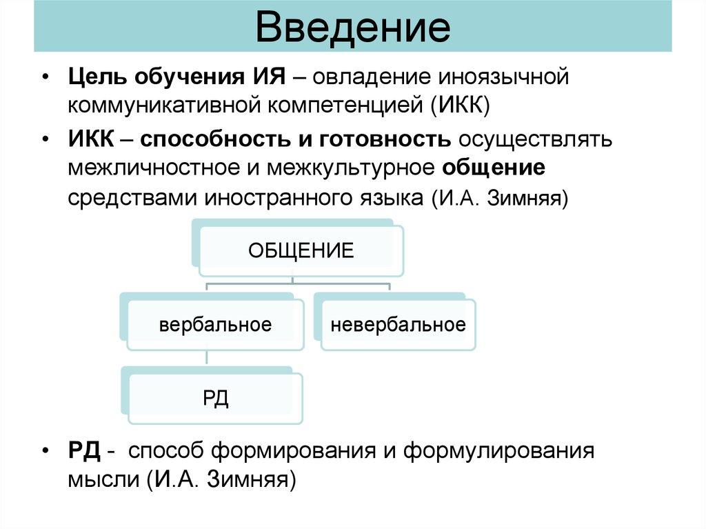 виды деятельности в обучении иностранному языку