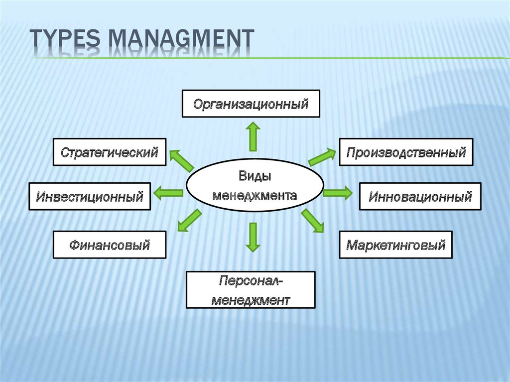 management types Management styles vary from individual to individual, by institution, and what industry is involved.