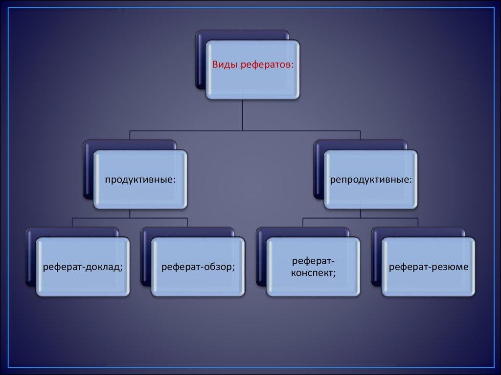 Определение понятия реферат презентация онлайн Виды рефератов продуктивные реферат доклад реферат обзор репродуктивные рефератконспект реферат резюме