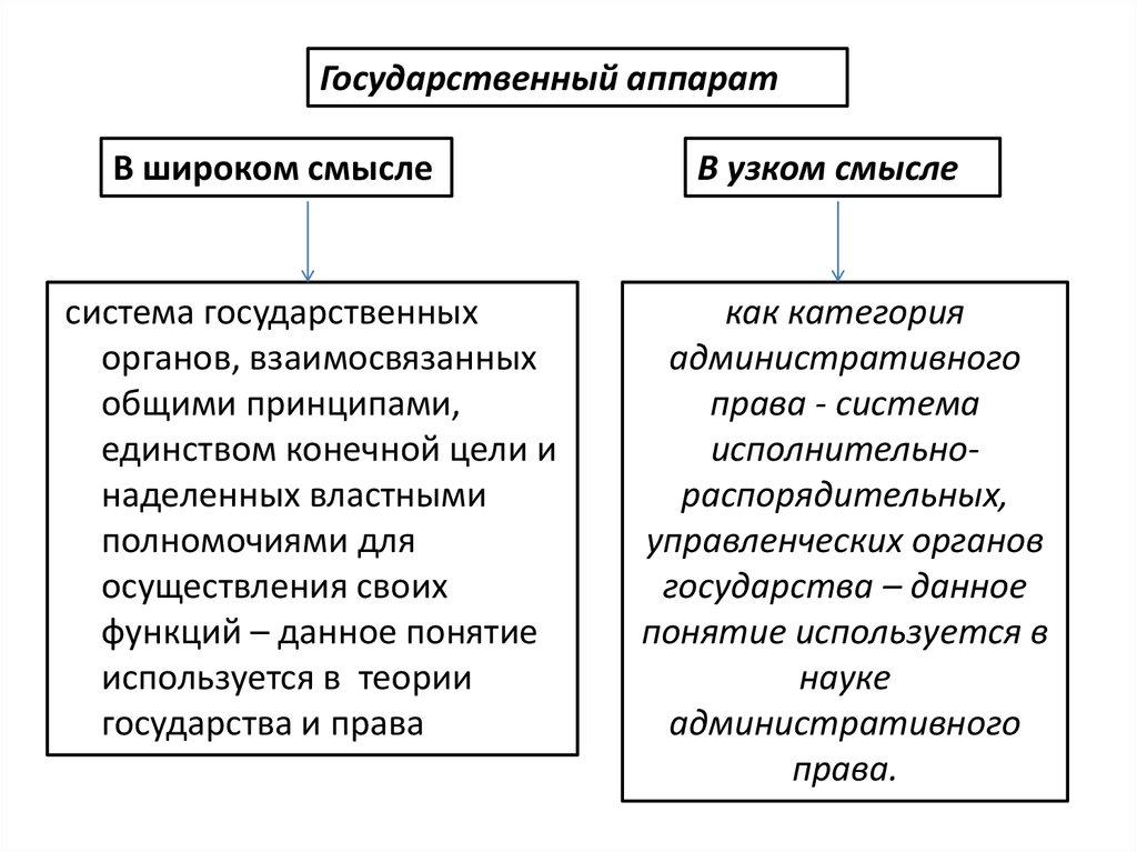 Понятие Государственного Аппарата Шпаргалка