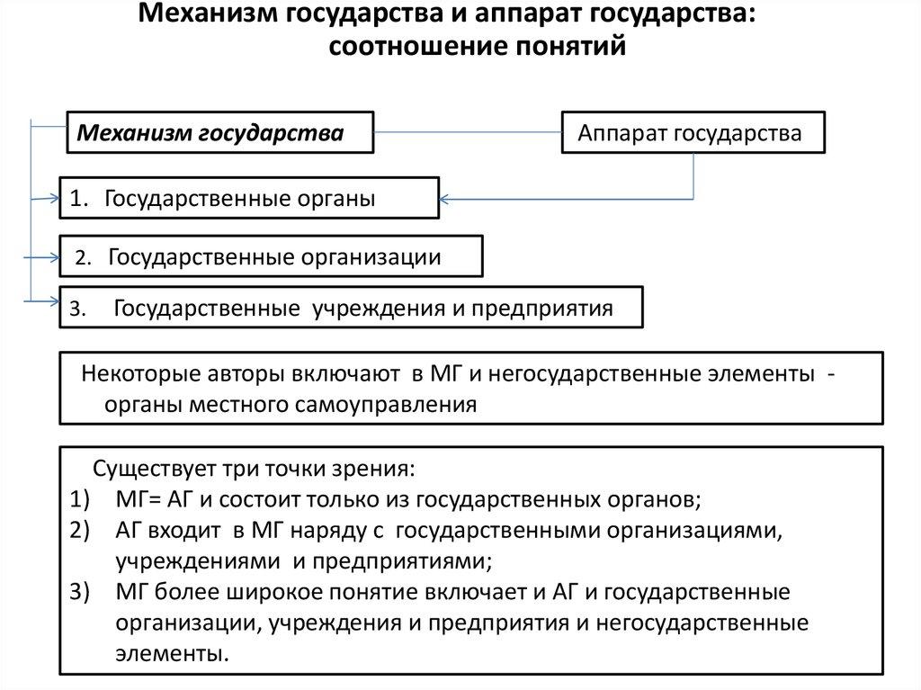 и шпаргалка органы государства аппарат государственный