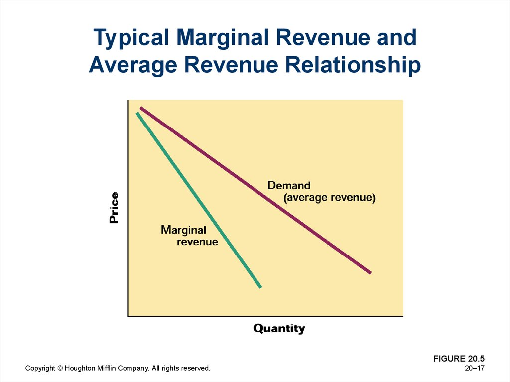 economics and marginal revenue Price output total marginal total marginal average per (000) revenue revenue cost cost cost unit (000) (000) (000) ($000) ($) $3 0 $ 6 28 1 30 related brainmass content economics: production of function estimates ehw2  c compute the marginal revenue product of the sixth worker  instead.