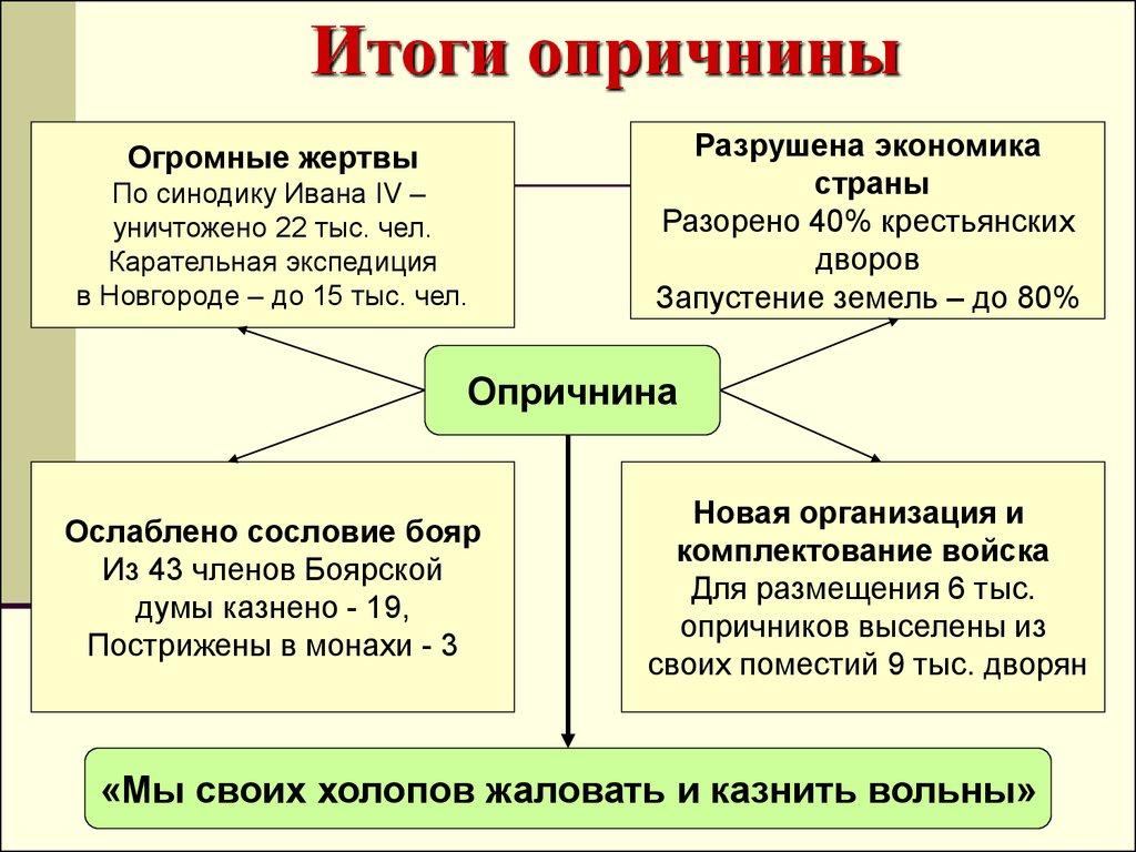 боярская сотня хронология