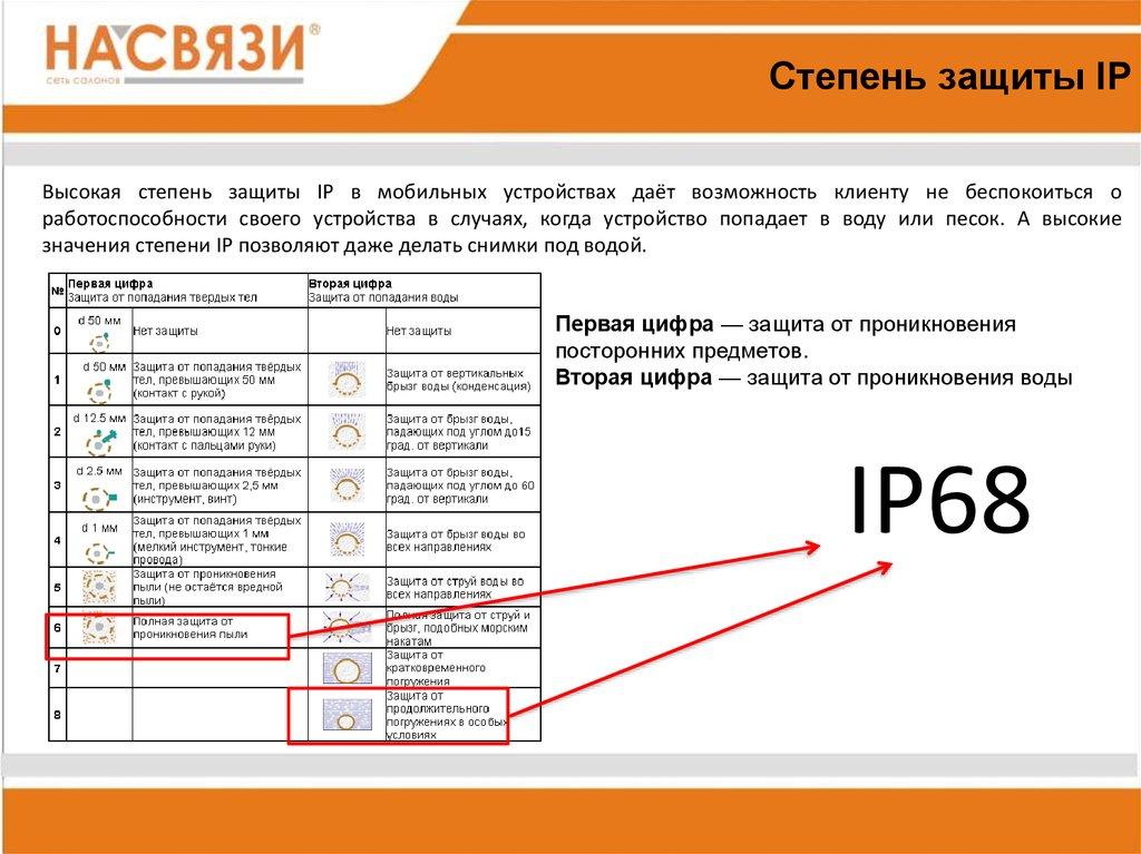 Электропривод степень защиты IP 58