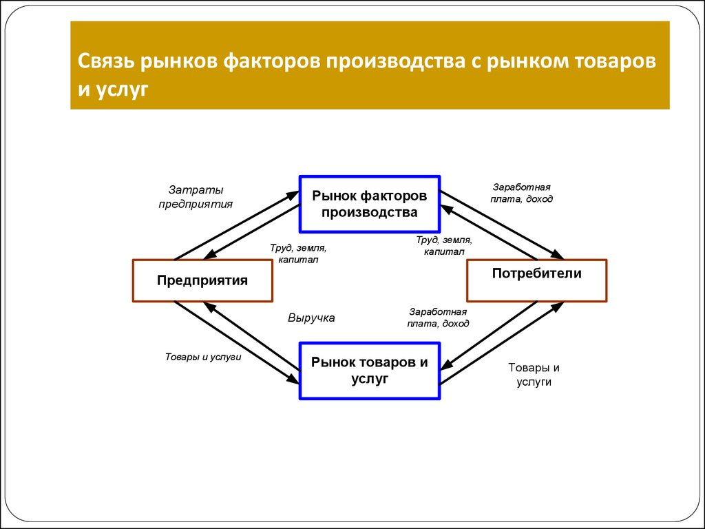 картинки рынки факторов производства капиллярного