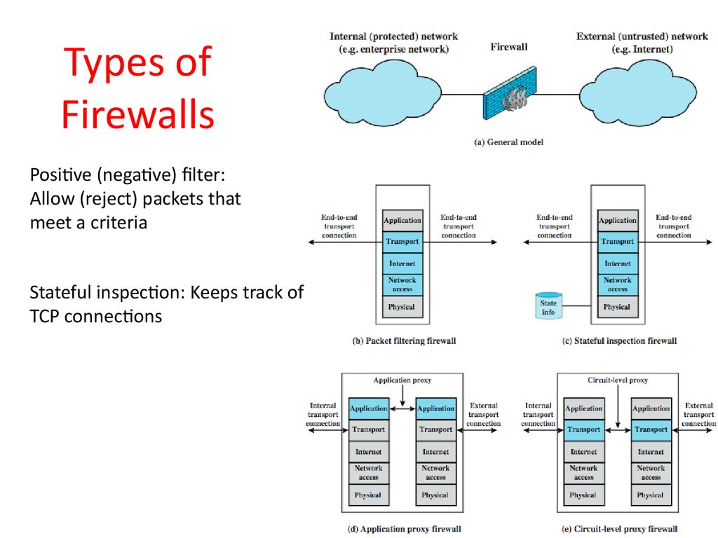 Computer Security: Principles and Practice  Firewalls and