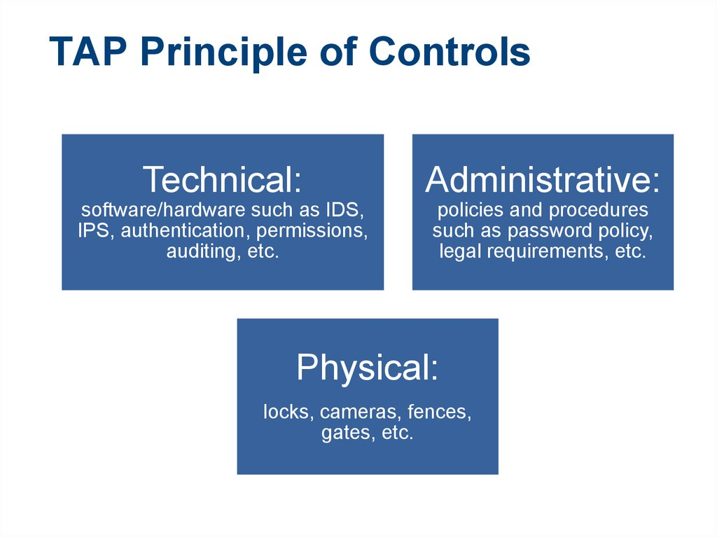 TAP Principle of Controls