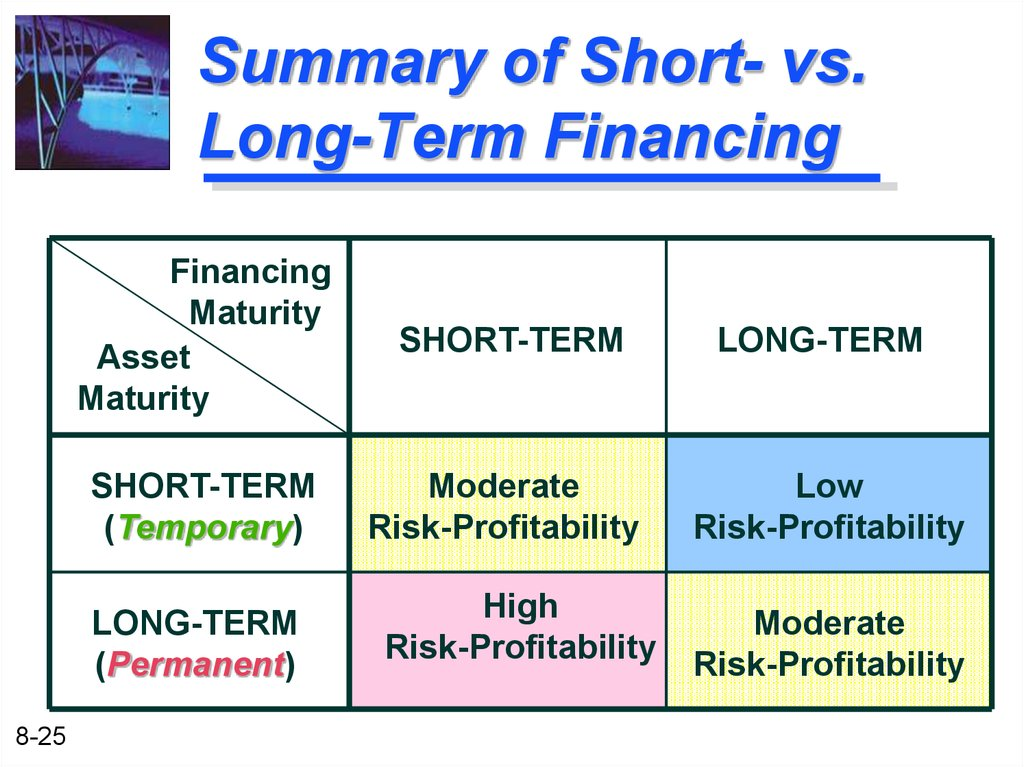 short term and long term financing Short term vs long term car loans in a perfect world we would simply purchase our cars with cash and pay in full, but the vast majority of americans will need to finance their vehicle purchase some will finance their vehicle purchase for the conventional 60 months, while others will choose 72 or even 84 month options.