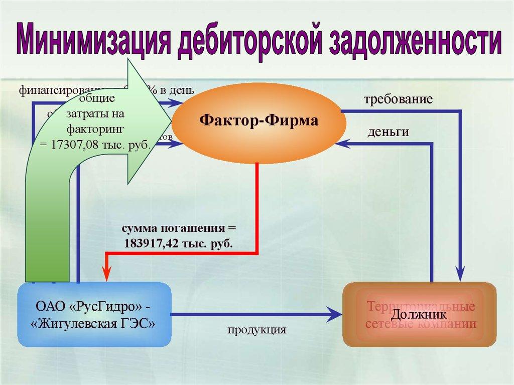 Управление активами предприятия и рекомендации по оптимизации их  12