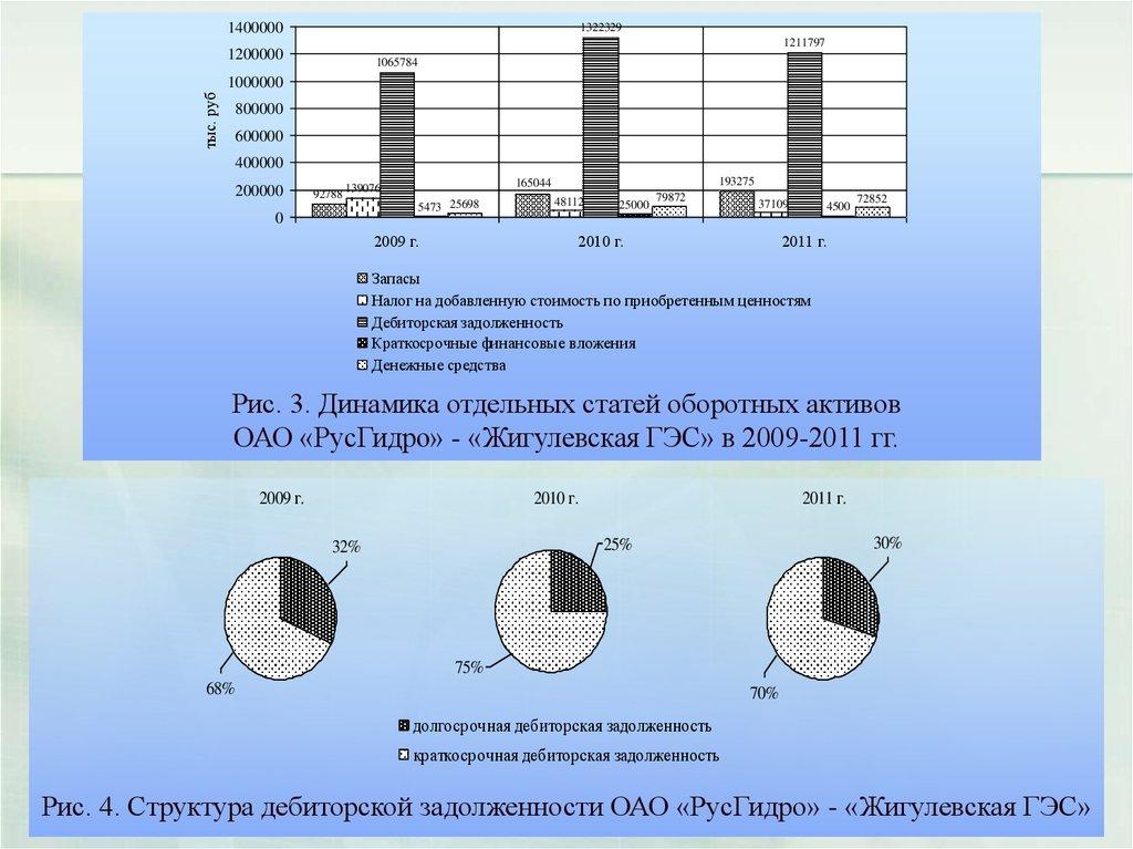 Управление активами предприятия и рекомендации по оптимизации их  5