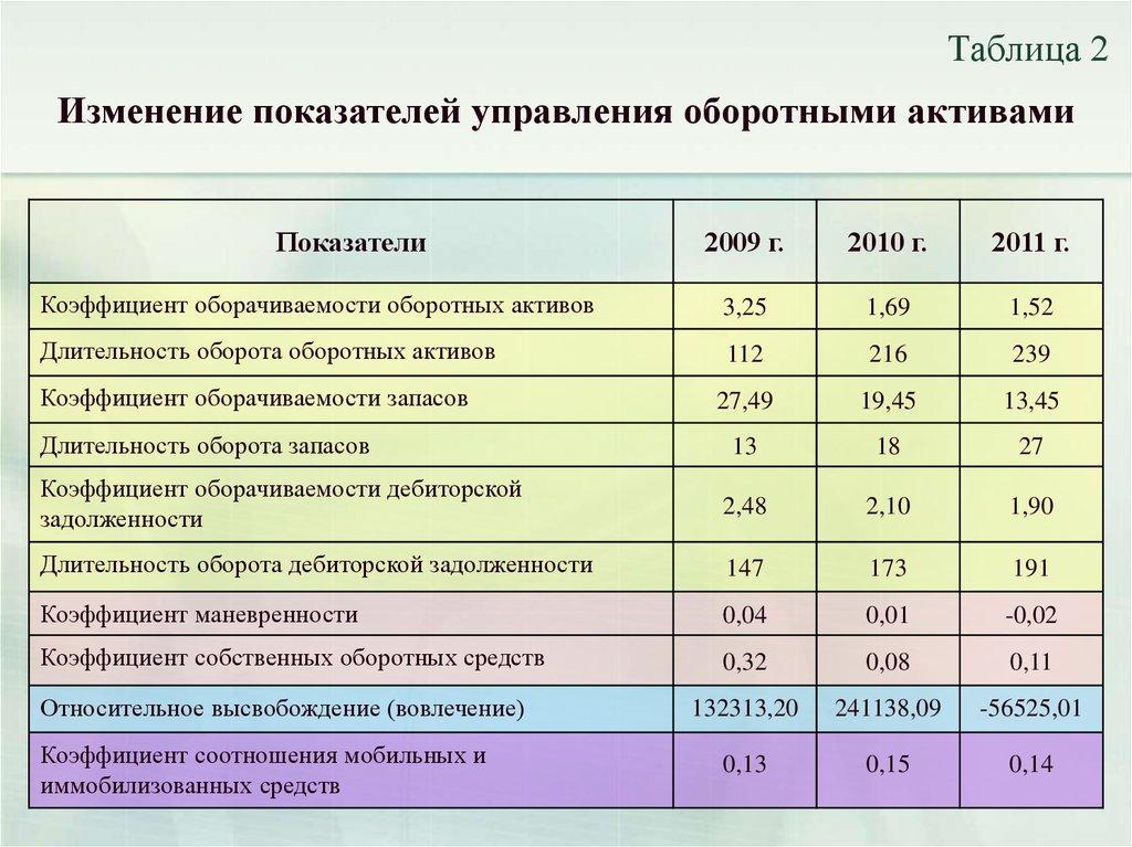 Управление активами предприятия и рекомендации по оптимизации их  Изменение показателей управления оборотными активами Показатели 2009 г 2010 г 2011 г Коэффициент оборачиваемости оборотных активов