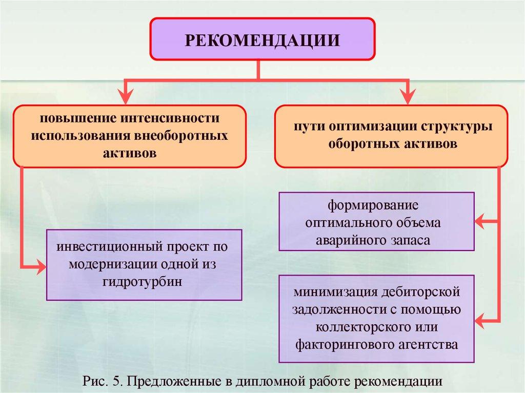 Управление активами предприятия и рекомендации по оптимизации их  7