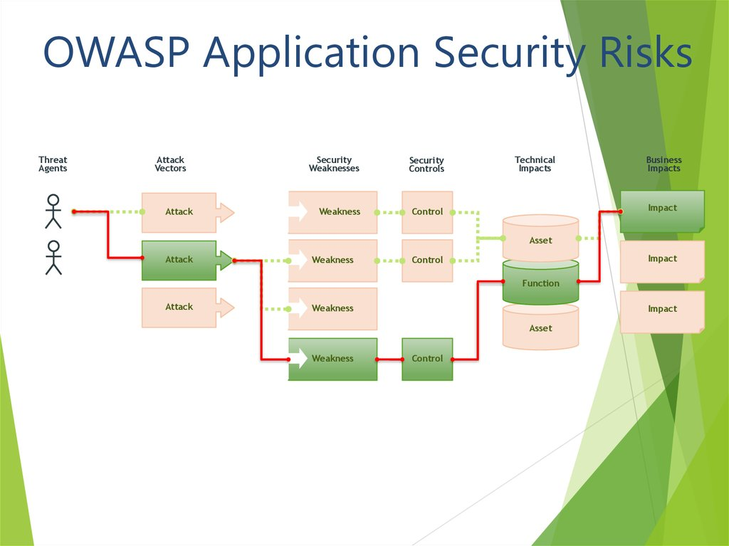 OWASP Application Security Risks