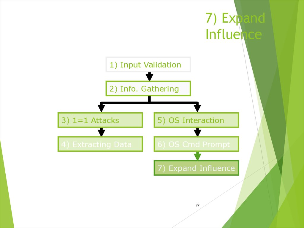 7) Expand Influence