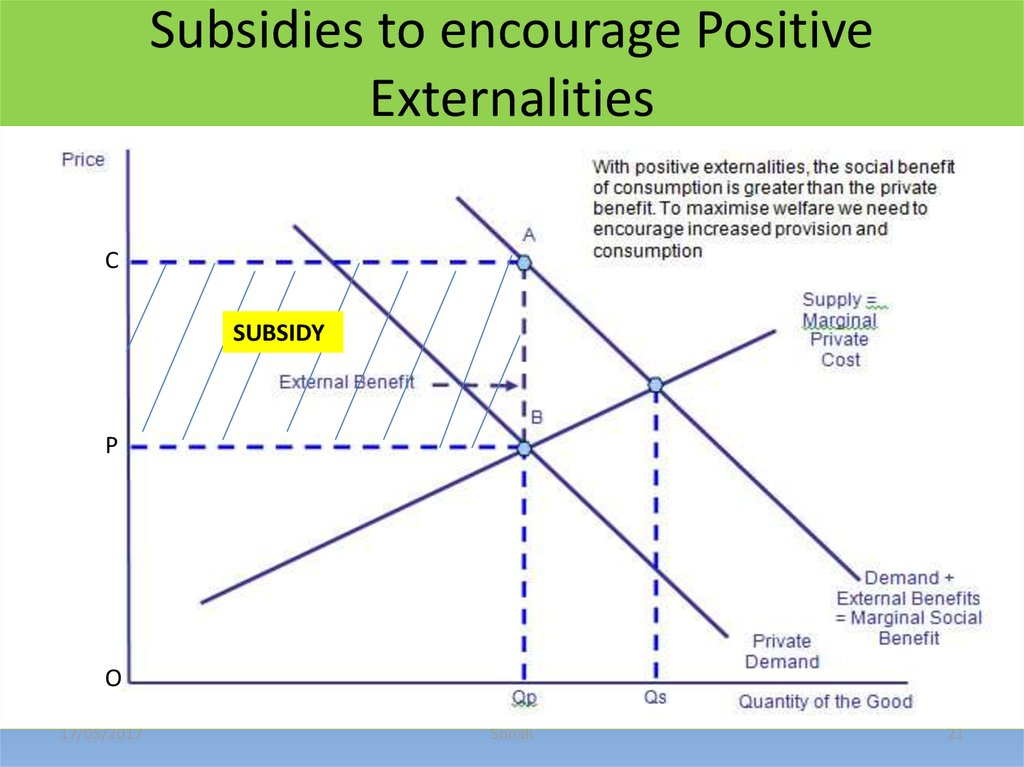 government subsidies to correct externalities essay To what extent do subsidies might encourage the consumption of a good that generates positive externalities such government subsidies a project report.