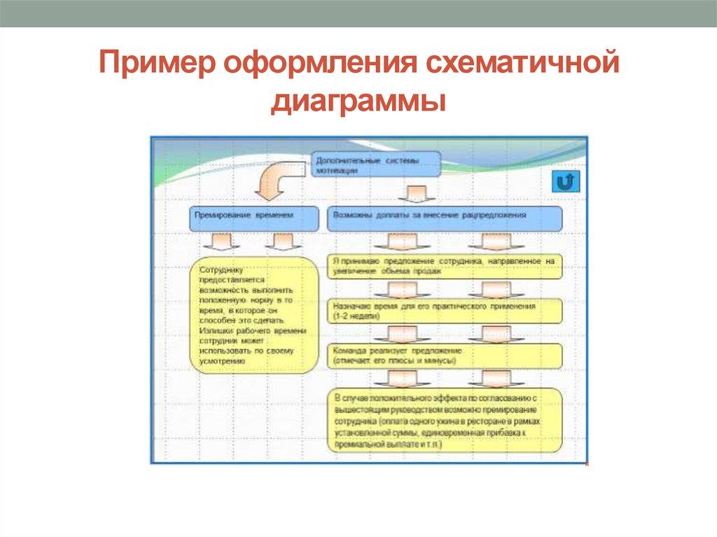 Создание презентации для защиты дипломной работы презентация онлайн  Пример оформления схематичной диаграммы