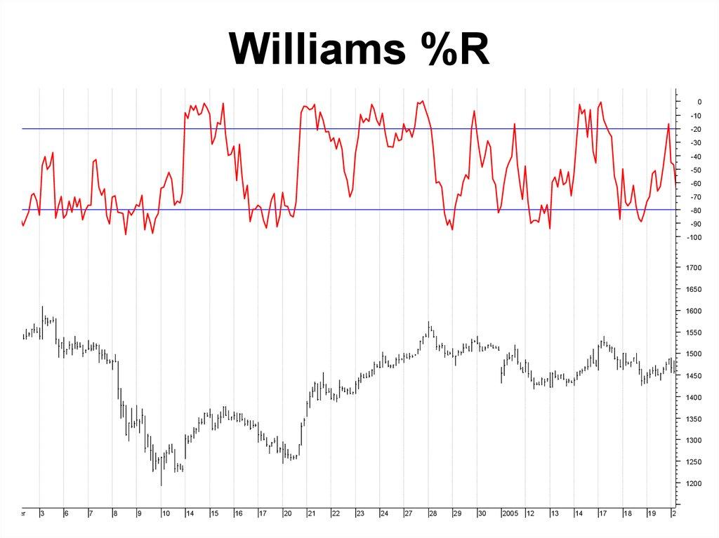 Волшебный индикатор Williams' %R