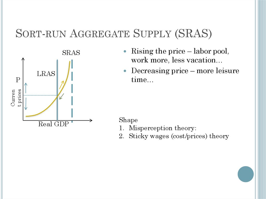 Sort-run Aggregate Supply (SRAS)