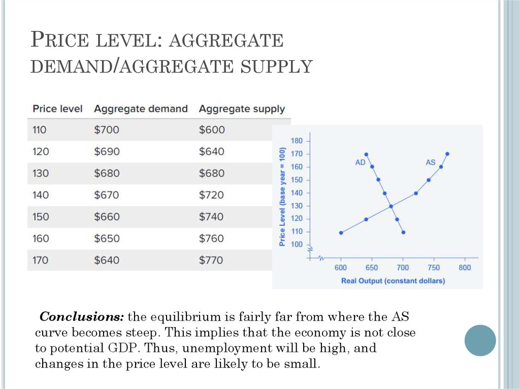 Price level: aggregate demand/aggregate supply