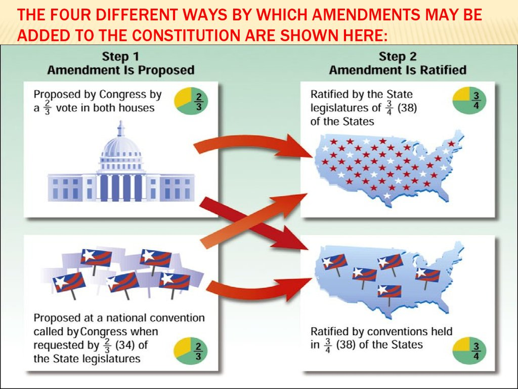 The four different ways by which amendments may be added to the Constitution are shown here: