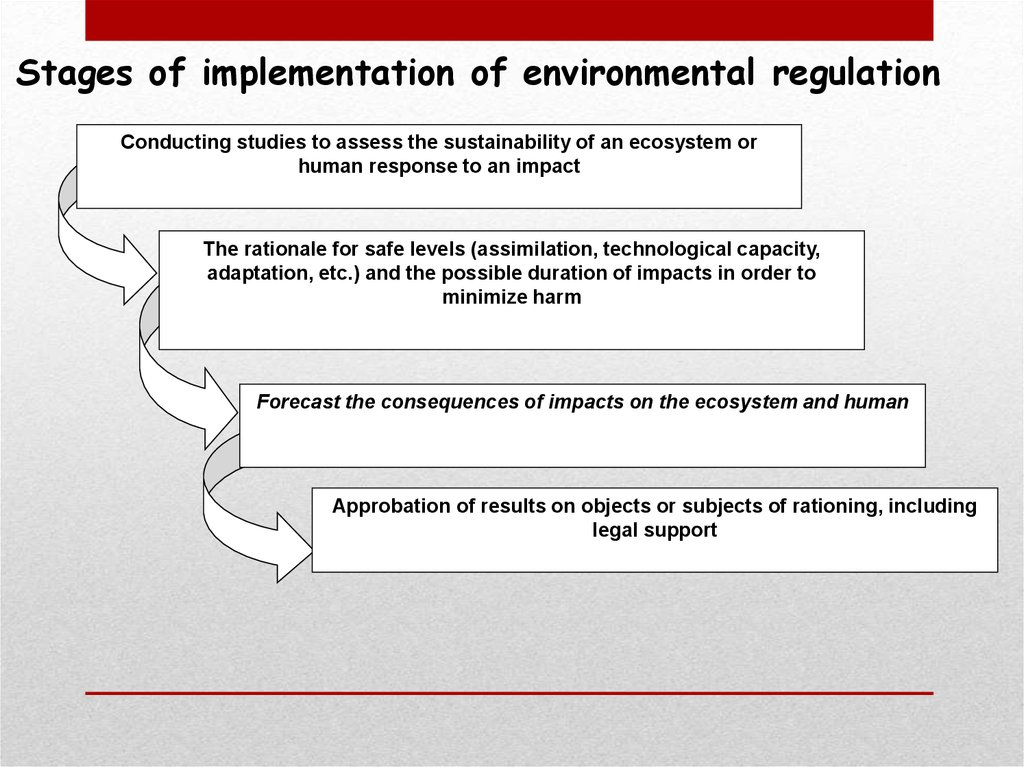 Stages of implementation of environmental regulation