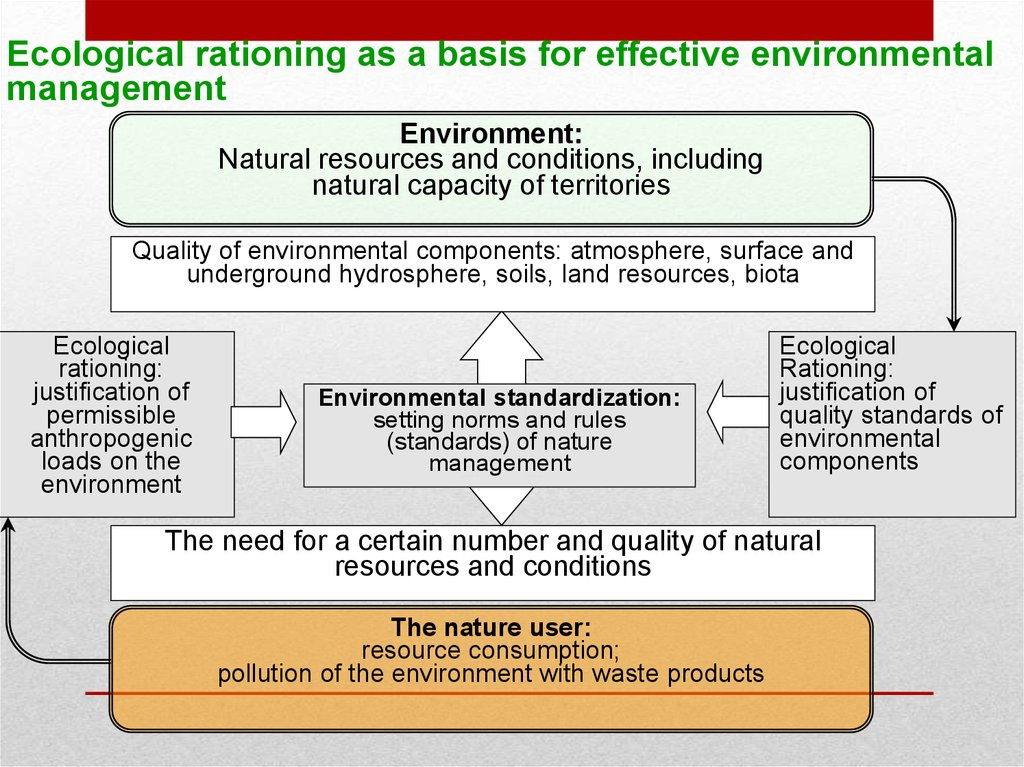 Ecological rationing as a basis for effective environmental management