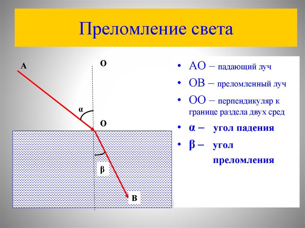 законы преломления света картинки данной центральной