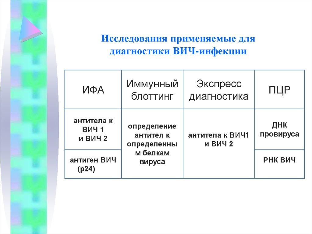 Анализ пцр на вич москва