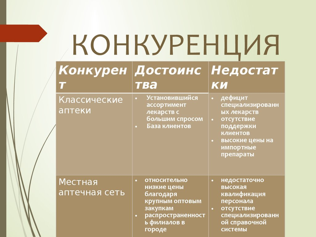 Стандарты обслуживания покупателей на примере аптеки