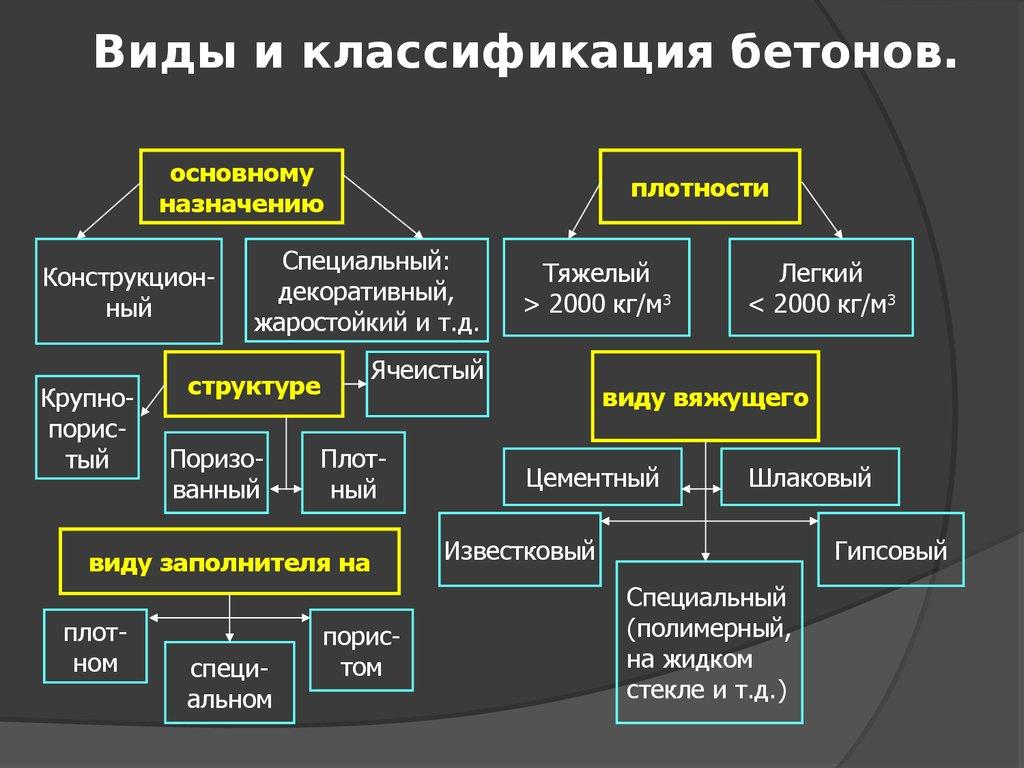 классификация бетонных смесей